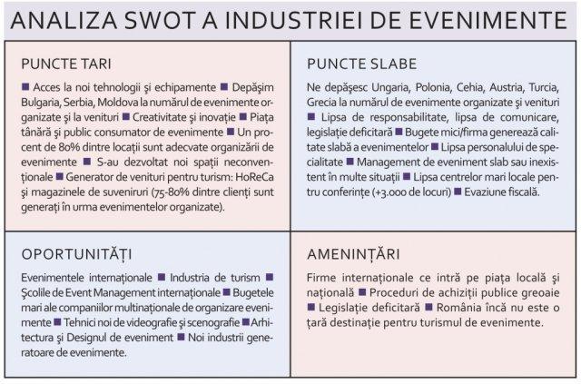 Industria De Evenimente Profit Emoţii Imagine şi Succes
