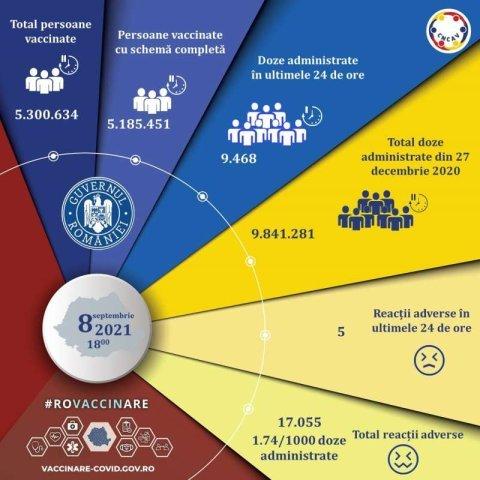 Aproape 9.500 de persoane au fost vaccinate împotriva COVID-19 în ultimele 24 de ore